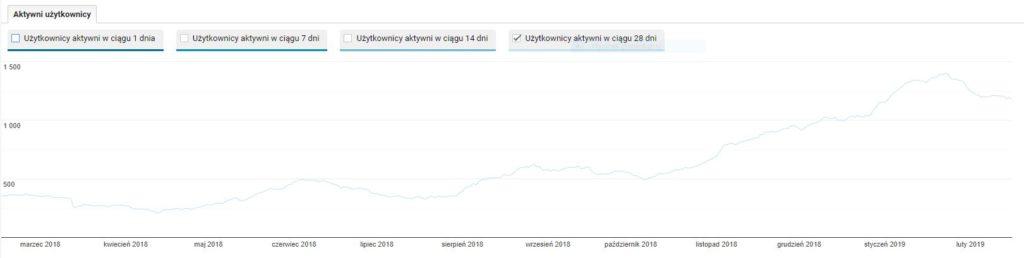 liczba użytkowników odwiedzających stronę czytoholik.pl