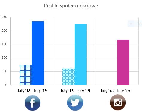 Liczba obserwujących na profilach społecznościowych - czytoholik